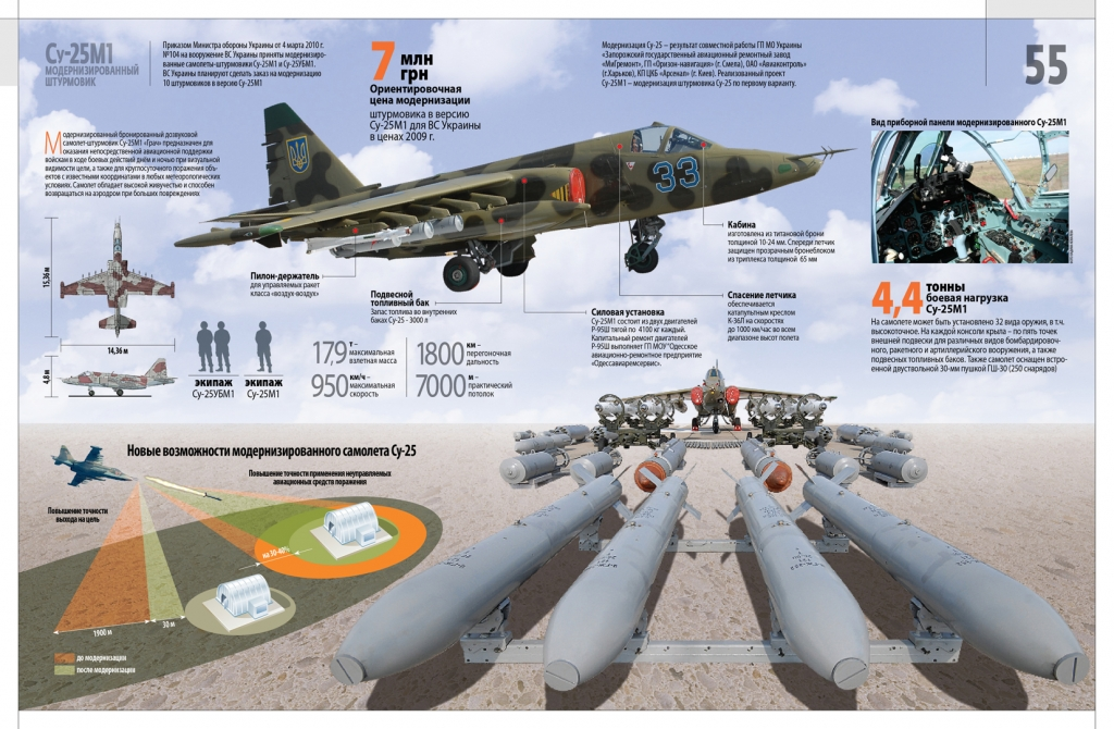Вооружение воздушных сил русские самолеты